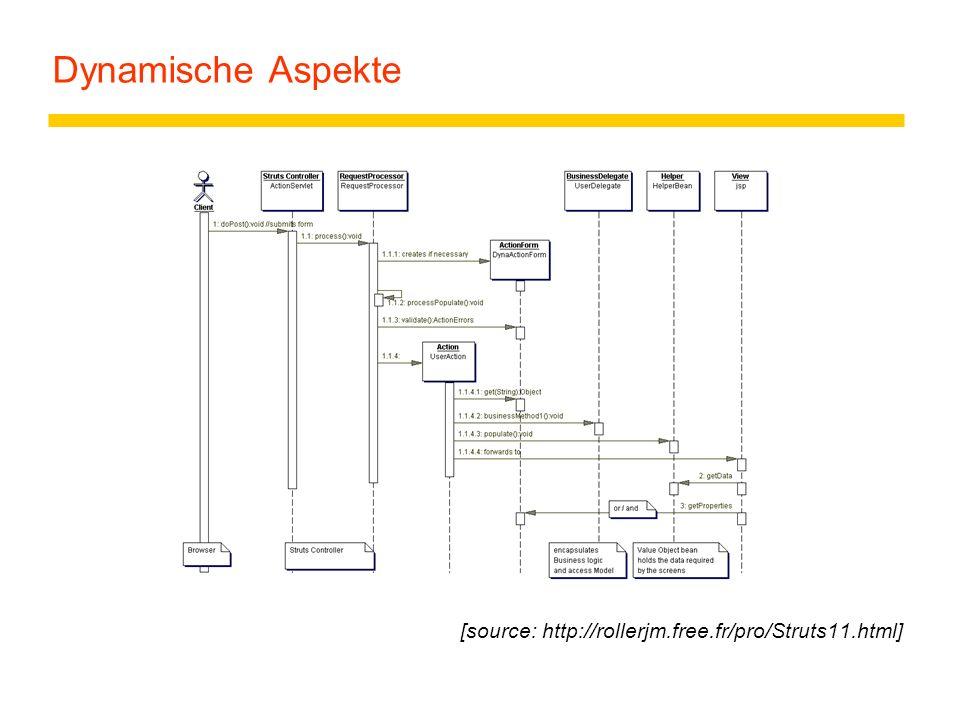 Dynamische Aspekte [source: http://rollerjm.free.fr/pro/Struts11.html]